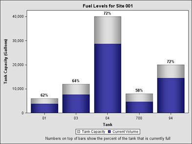 fuel tank levels